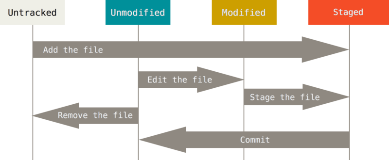 git-file-lifecycle.png
