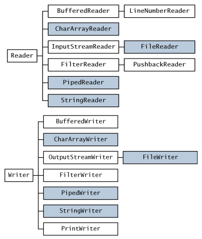 java-io-reader-writer-api