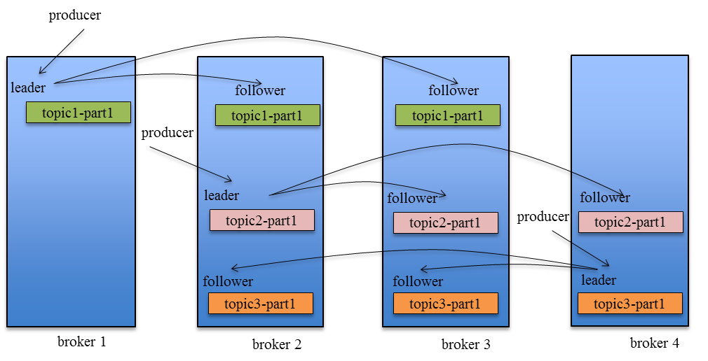 kafka-replication-dataflow