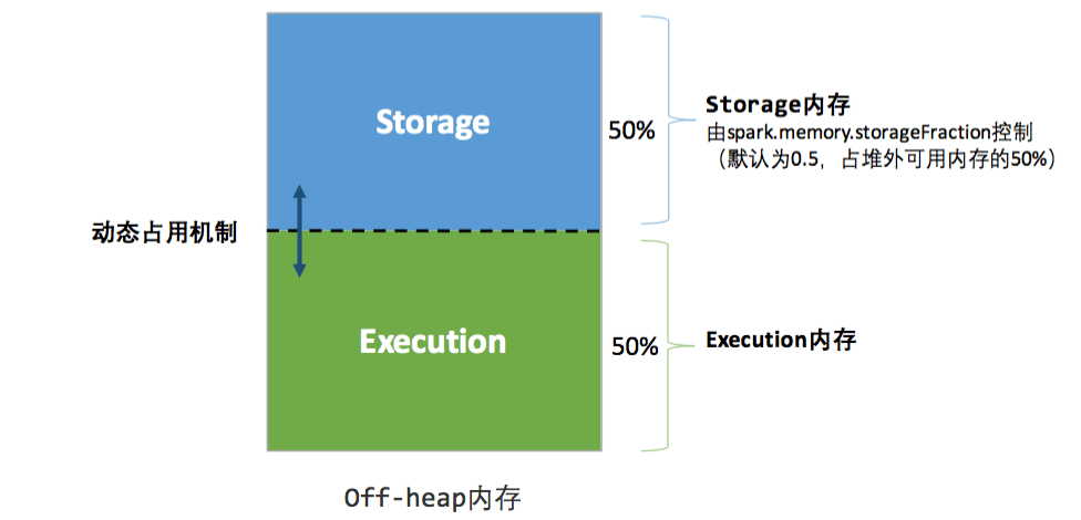 spark-off-heap-memory-overview